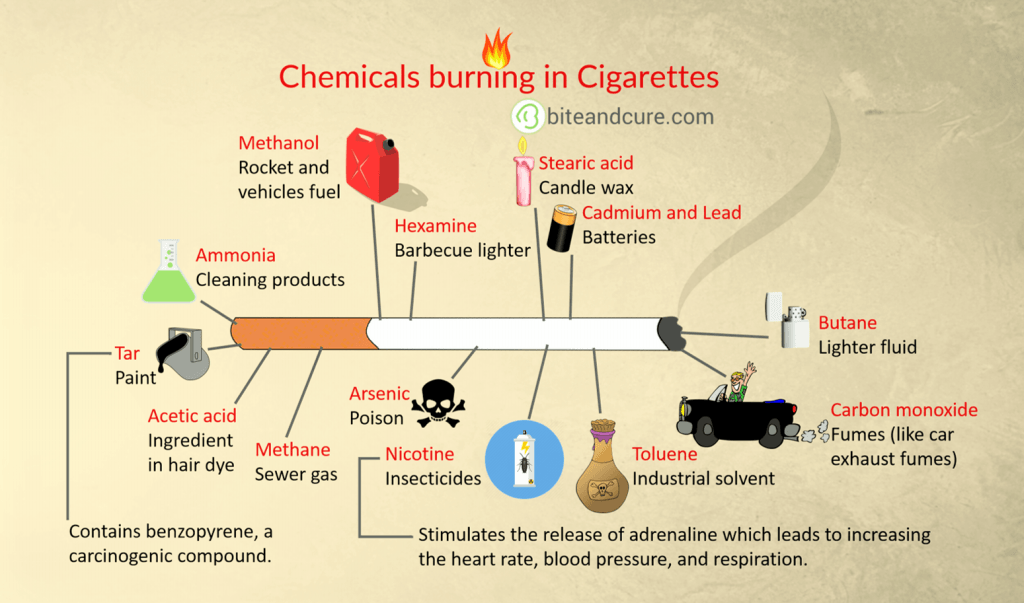 Chemicals burning in Cigarettes